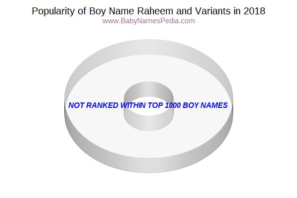Variant Popularity Chart  for Raheem  in 2015