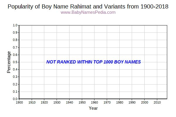 Variant Popularity Trend  for Rahimat  from 1900 to 2018