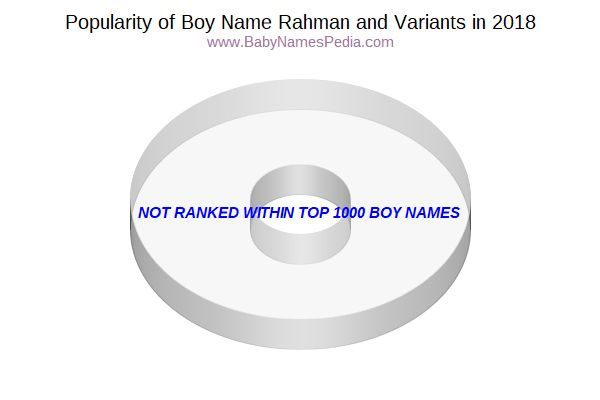 Variant Popularity Chart  for Rahman  in 2016