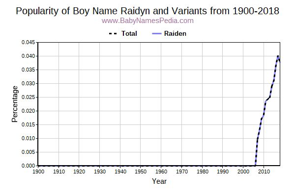 Variant Popularity Trend  for Raidyn  from 1900 to 2015