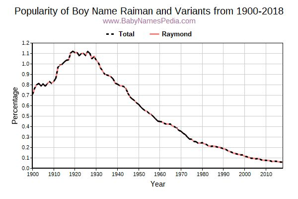 Variant Popularity Trend  for Raiman  from 1900 to 2018