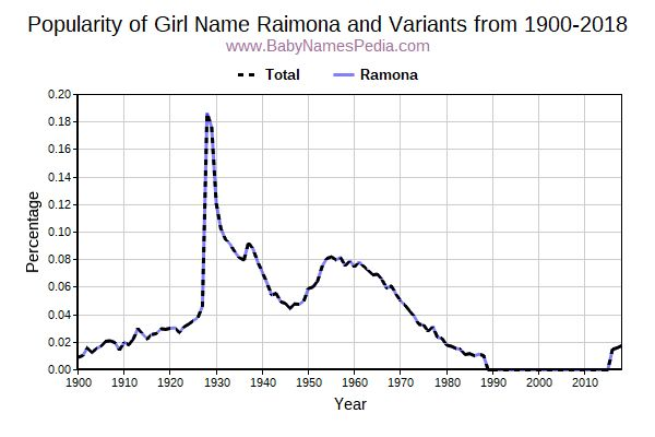 Variant Popularity Trend  for Raimona  from 1900 to 2018