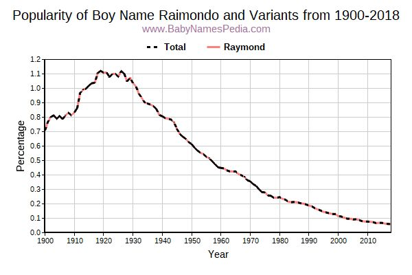 Variant Popularity Trend  for Raimondo  from 1900 to 2018