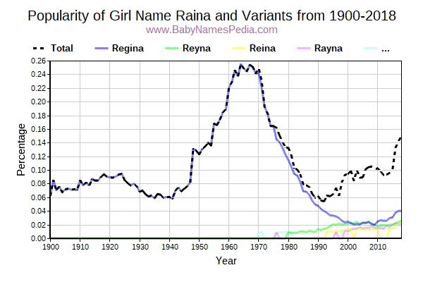 Variant Popularity Trend  for Raina  from 1900 to 2017