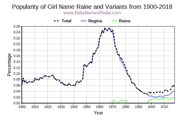 Variant Popularity Trend  for Raine  from 1900 to 2018