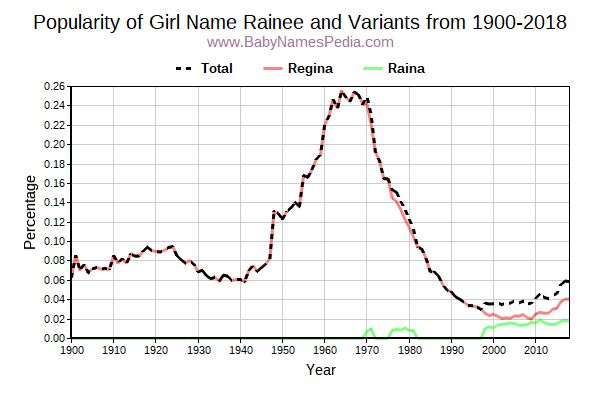 Variant Popularity Trend  for Rainee  from 1900 to 2017