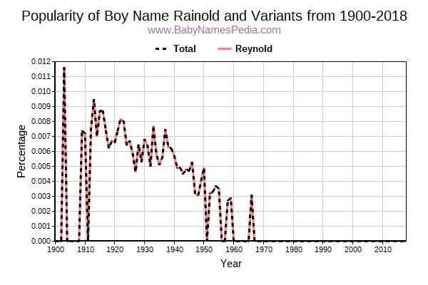Variant Popularity Trend  for Rainold  from 1900 to 2016