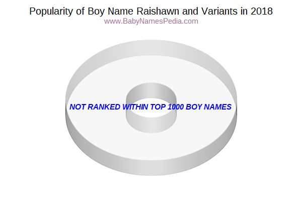 Variant Popularity Chart  for Raishawn  in 2018