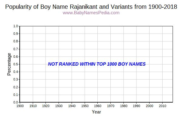 Variant Popularity Trend  for Rajanikant  from 1900 to 2016