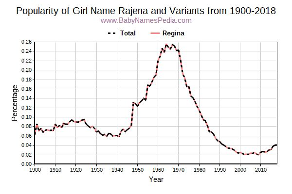Variant Popularity Trend  for Rajena  from 1900 to 2015