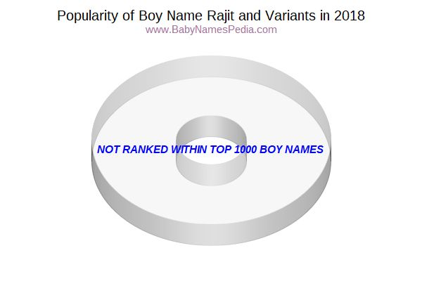 Variant Popularity Chart  for Rajit  in 2017