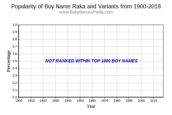 Variant Popularity Trend  for Raka  from 1900 to 2016