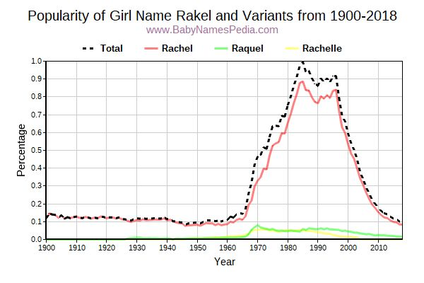 Variant Popularity Trend  for Rakel  from 1900 to 2015