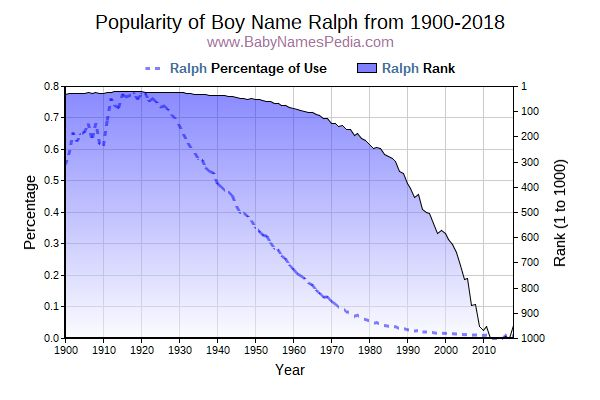 Popularity Trend  for Ralph  from 1900 to 2016