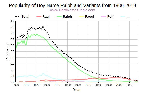 Variant Popularity Trend  for Ralph  from 1900 to 2016