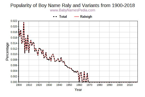 Variant Popularity Trend  for Raly  from 1900 to 2015