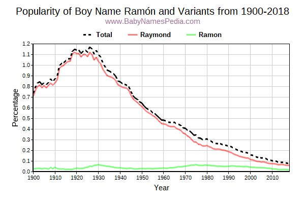 Variant Popularity Trend  for Ramón  from 1900 to 2016