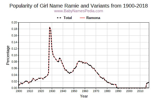 Variant Popularity Trend  for Ramie  from 1900 to 2018