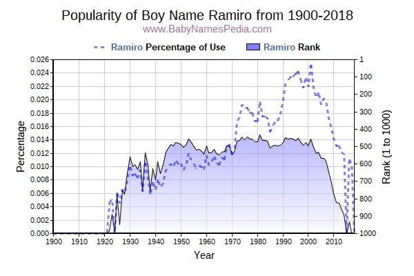 Popularity Trend  for Ramiro  from 1900 to 2017