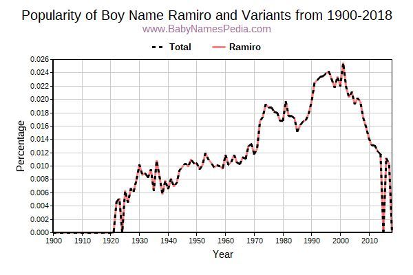 Variant Popularity Trend  for Ramiro  from 1900 to 2017