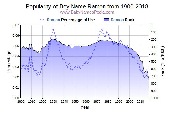 Popularity Trend  for Ramon  from 1900 to 2015