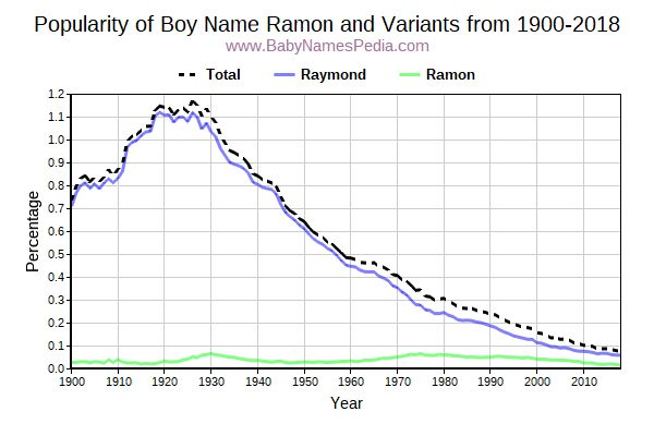 Variant Popularity Trend  for Ramon  from 1900 to 2015