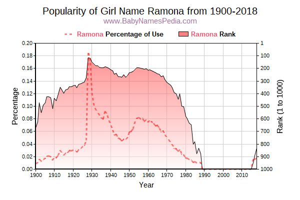 Popularity Trend  for Ramona  from 1900 to 2018