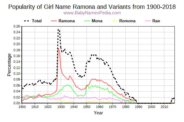 Variant Popularity Trend  for Ramona  from 1900 to 2018