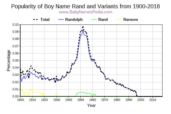 Variant Popularity Trend  for Rand  from 1900 to 2017