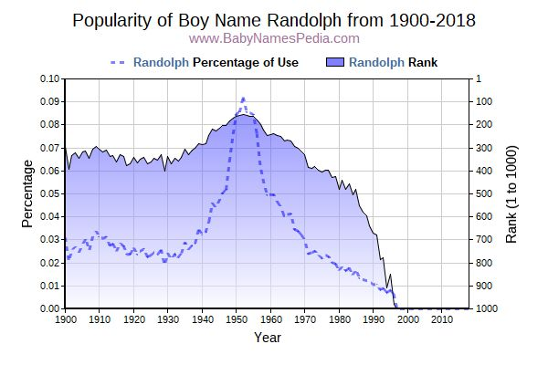 Popularity Trend  for Randolph  from 1900 to 2015