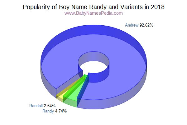 Variant Popularity Chart  for Randy  in 2015