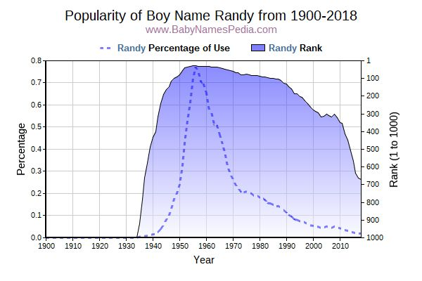 Popularity Trend  for Randy  from 1900 to 2016