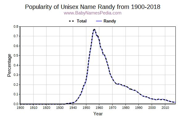 Unisex Popularity Trend  for Randy  from 1900 to 2016