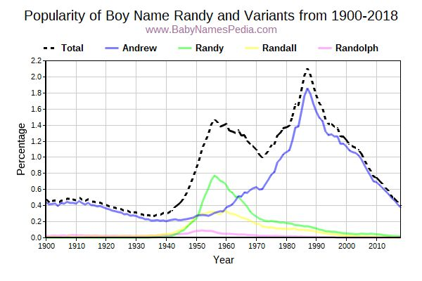 Variant Popularity Trend  for Randy  from 1900 to 2016