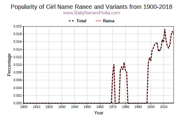 Variant Popularity Trend  for Ranee  from 1900 to 2017