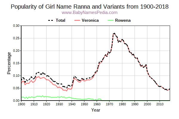 Variant Popularity Trend  for Ranna  from 1900 to 2017