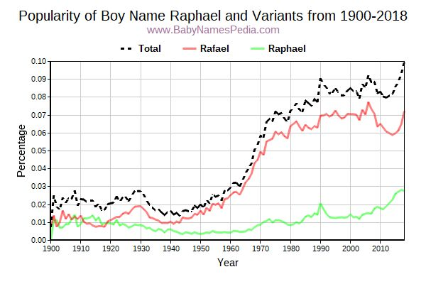 Variant Popularity Trend  for Raphael  from 1900 to 2017