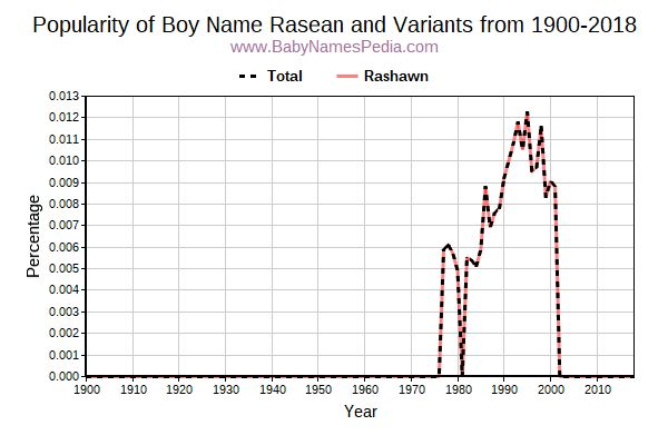 Variant Popularity Trend  for Rasean  from 1900 to 2018
