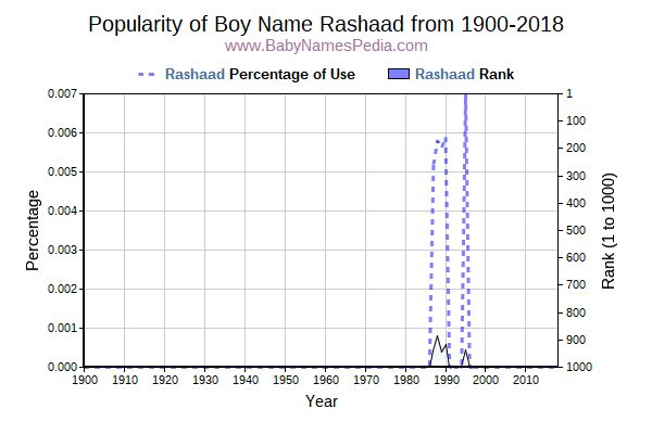 Popularity Trend  for Rashaad  from 1900 to 2018