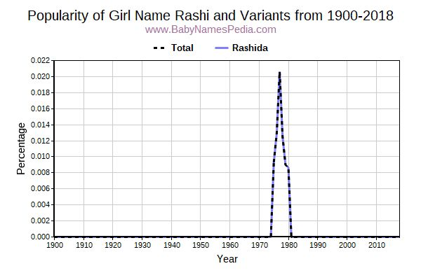 Variant Popularity Trend  for Rashi  from 1900 to 2015