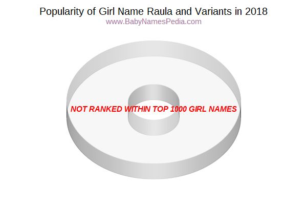 Variant Popularity Chart  for Raula  in 2018