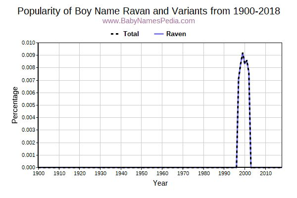 Variant Popularity Trend  for Ravan  from 1900 to 2016
