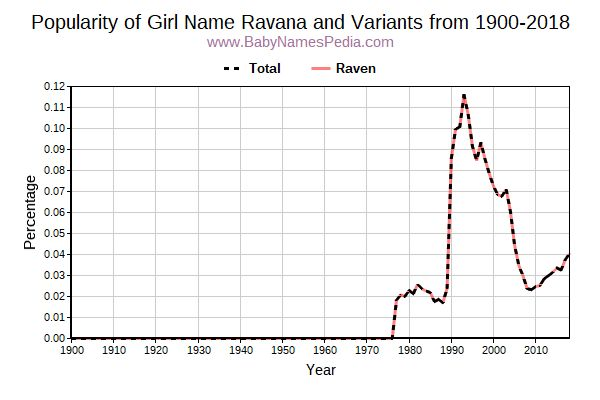 Variant Popularity Trend  for Ravana  from 1900 to 2016