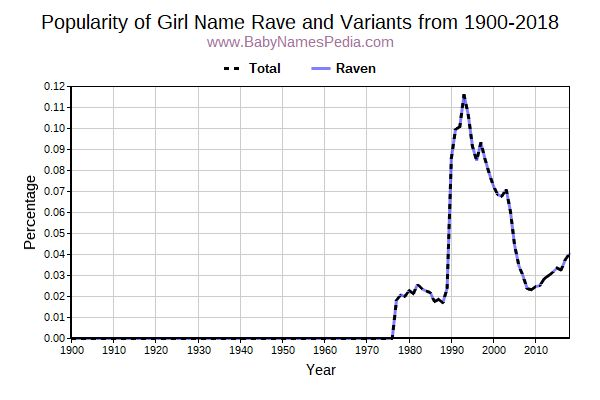 Variant Popularity Trend  for Rave  from 1900 to 2017