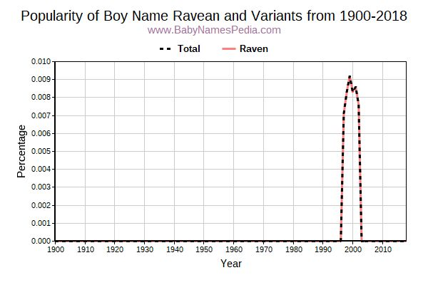 Variant Popularity Trend  for Ravean  from 1900 to 2016