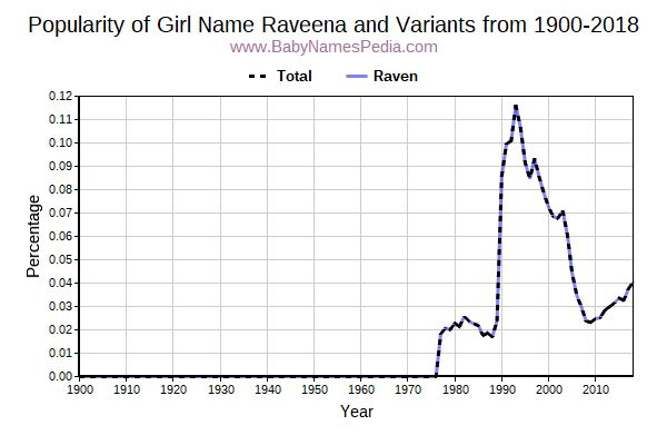 Variant Popularity Trend  for Raveena  from 1900 to 2016