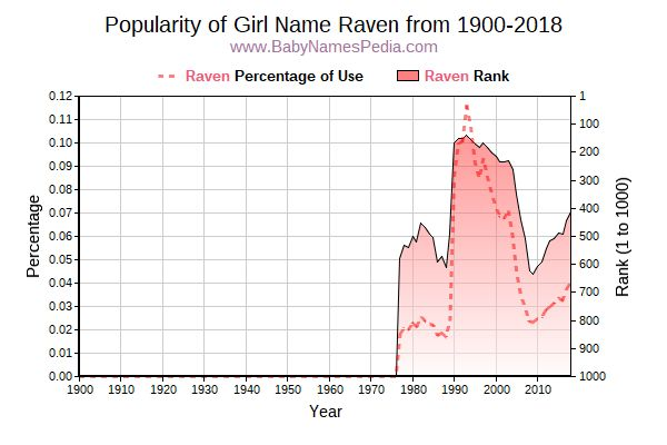 Popularity Trend  for Raven  from 1900 to 2016