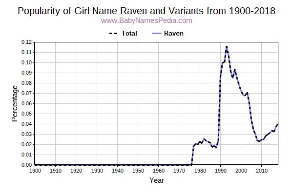 Variant Popularity Trend  for Raven  from 1900 to 2016
