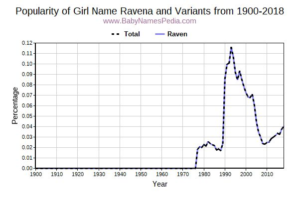 Variant Popularity Trend  for Ravena  from 1900 to 2017
