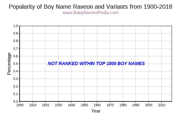 Variant Popularity Trend  for Raveon  from 1900 to 2018